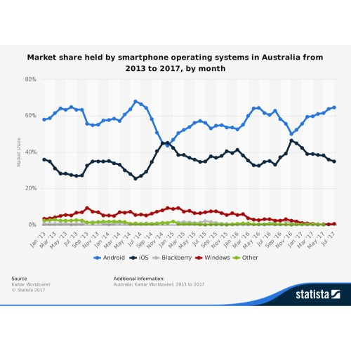 Samsung VS Apple smartphone sales in Australia